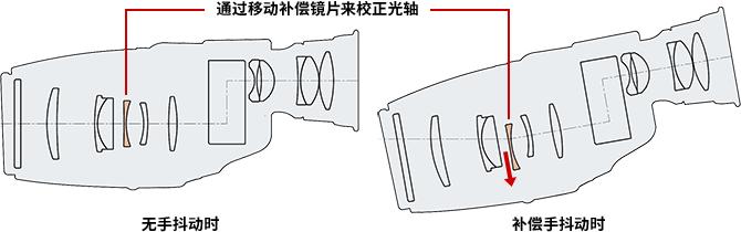 CANON佳能 10×32 IS 稳像仪 防抖望远镜 9